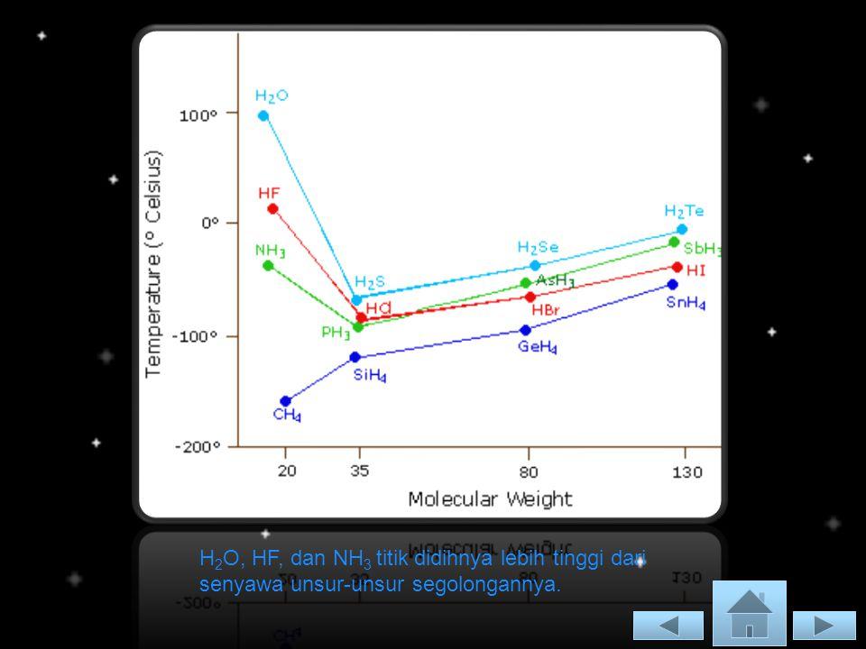 H2O, HF, dan NH3 titik didihnya lebih tinggi dari senyawa unsur-unsur segolongannya.