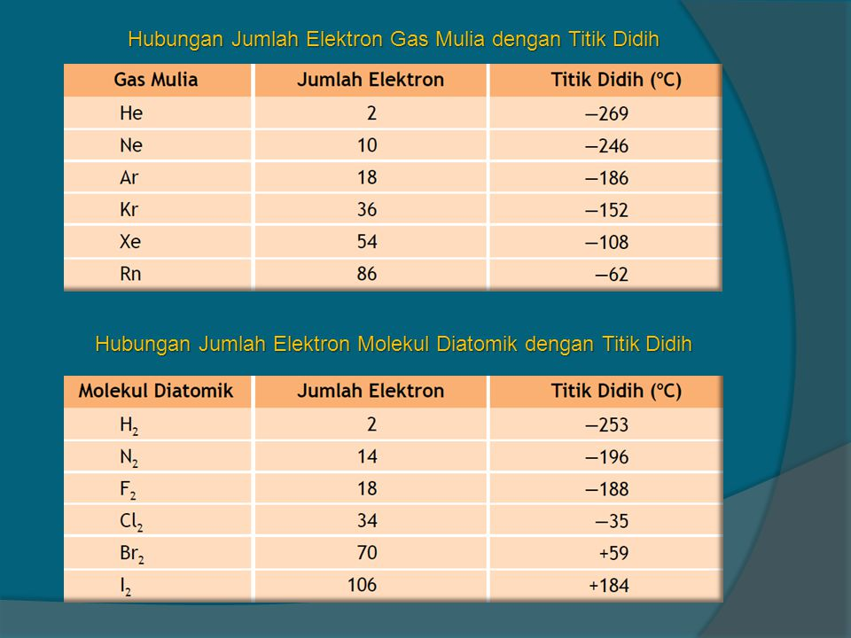 Hubungan Jumlah Elektron Gas Mulia dengan Titik Didih