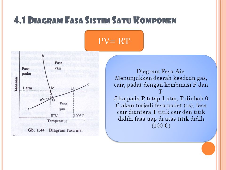 Mekanisme slip dan dislokasi ppt download 41 diagram fasa sistim satu komponen ccuart Image collections