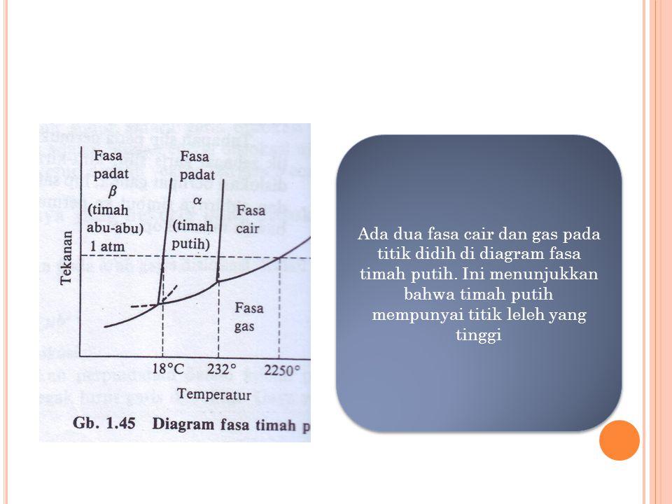 Mekanisme slip dan dislokasi ppt download ada dua fasa cair dan gas pada titik didih di diagram fasa timah putih ccuart Gallery