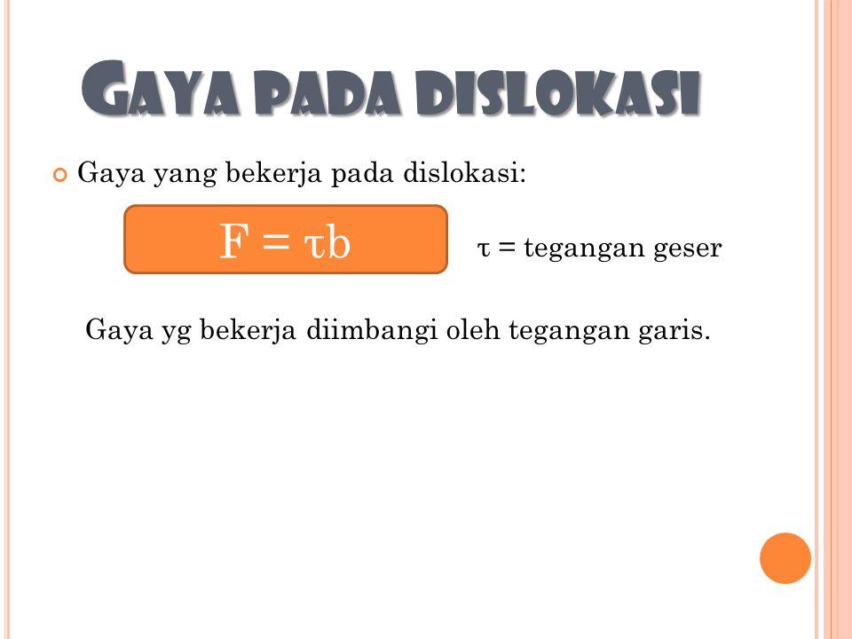 Gaya pada dislokasi F = τb Gaya yang bekerja pada dislokasi: