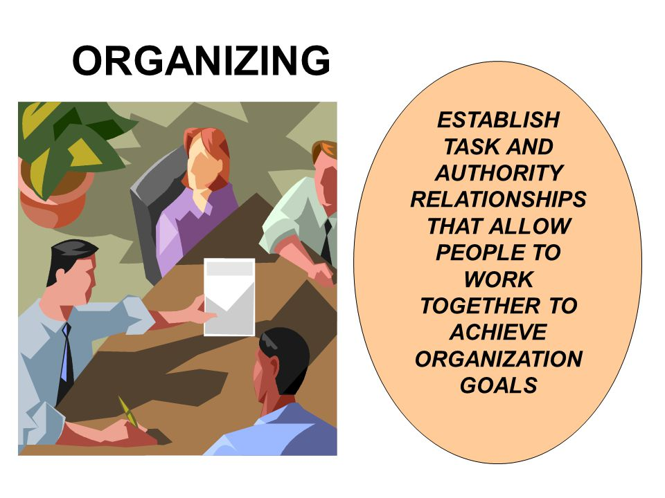 ORGANIZING ESTABLISH TASK AND AUTHORITY RELATIONSHIPS THAT ALLOW PEOPLE TO WORK TOGETHER TO ACHIEVE ORGANIZATION GOALS.