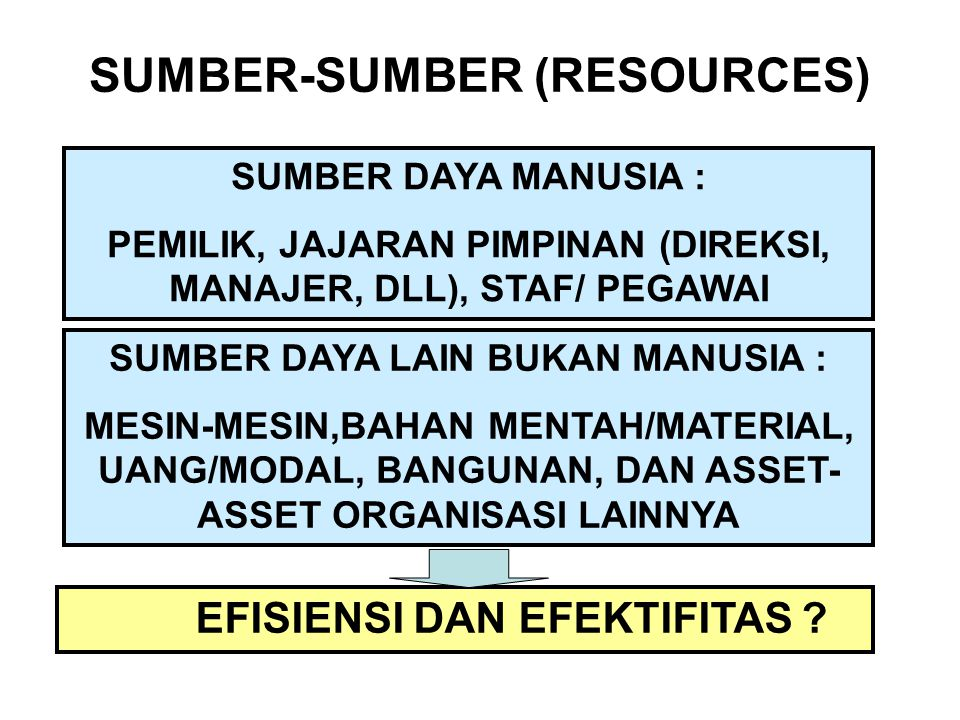 SUMBER-SUMBER (RESOURCES)
