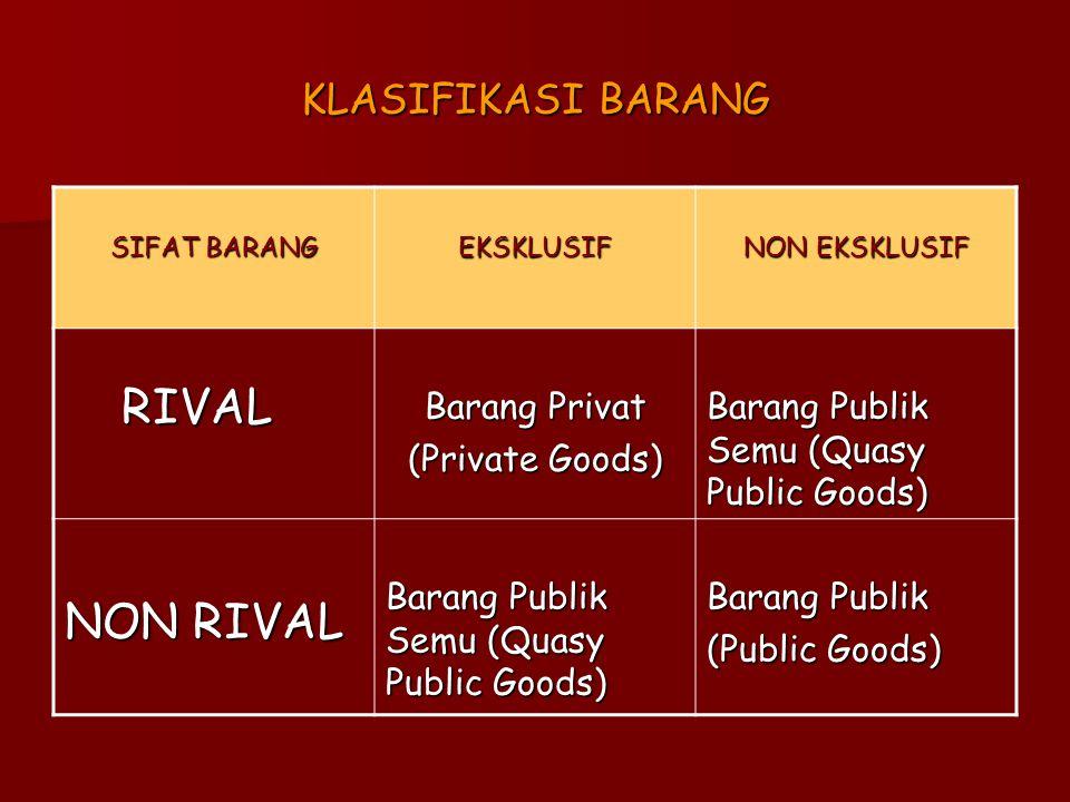 RIVAL NON RIVAL KLASIFIKASI BARANG Barang Privat (Private Goods)