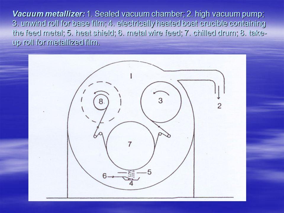 Vacuum metallizer: 1. Sealed vacuum chamber; 2. high vacuum pump; 3