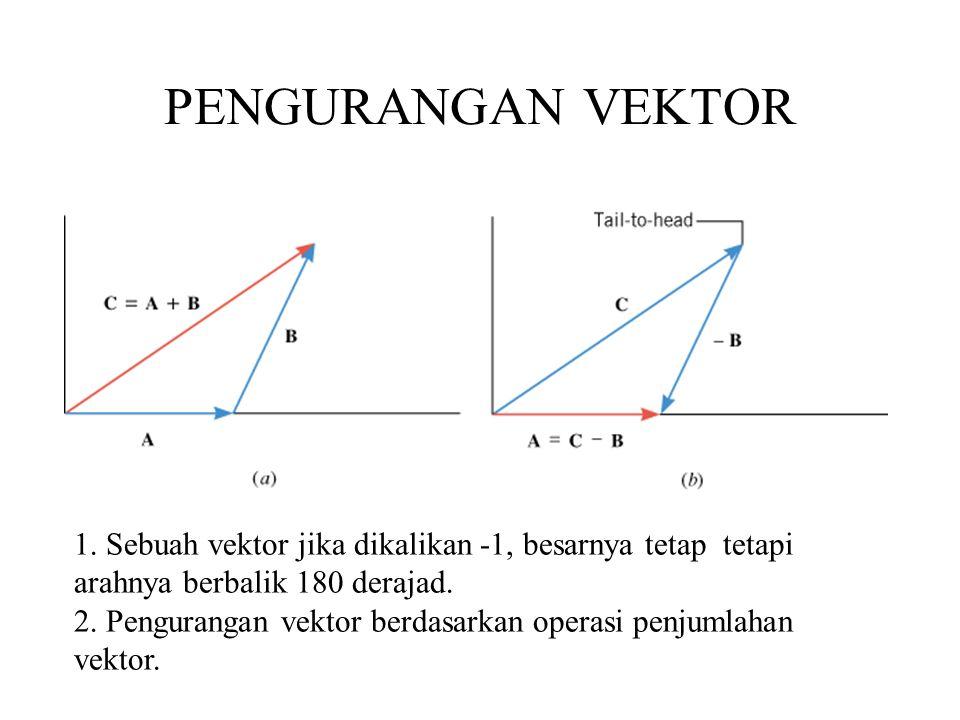 PENGURANGAN VEKTOR Penjumlahan vektor: 1. Dengan cara grafik. 2. Jajaran genjang. 3. Analitik.