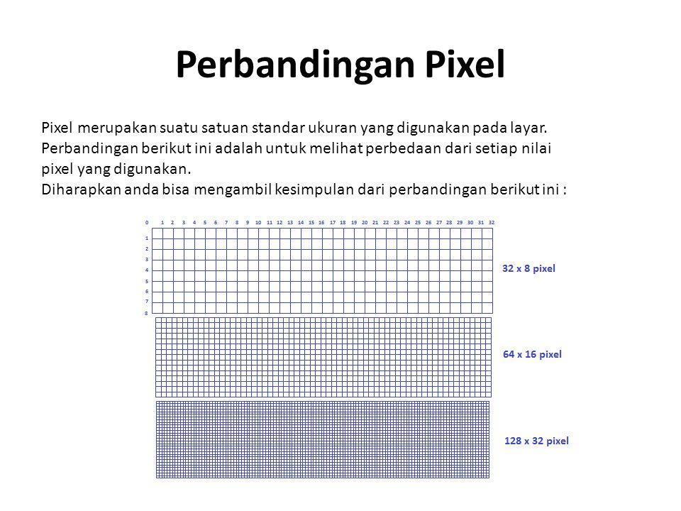 Perbandingan Pixel Pixel merupakan suatu satuan standar ukuran yang digunakan pada layar.
