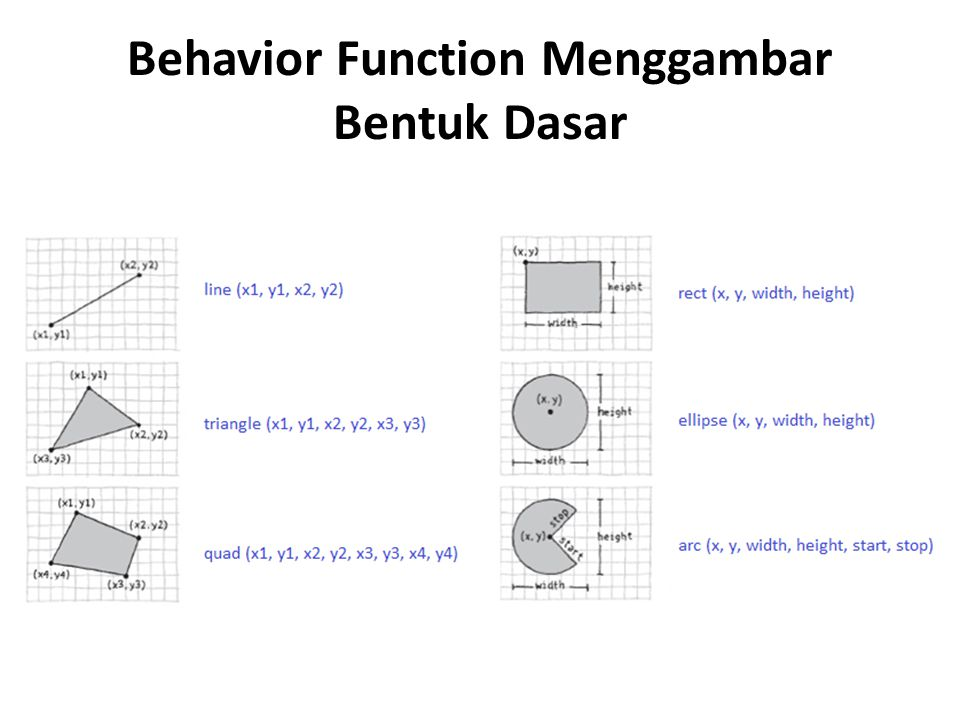 Behavior Function Menggambar Bentuk Dasar