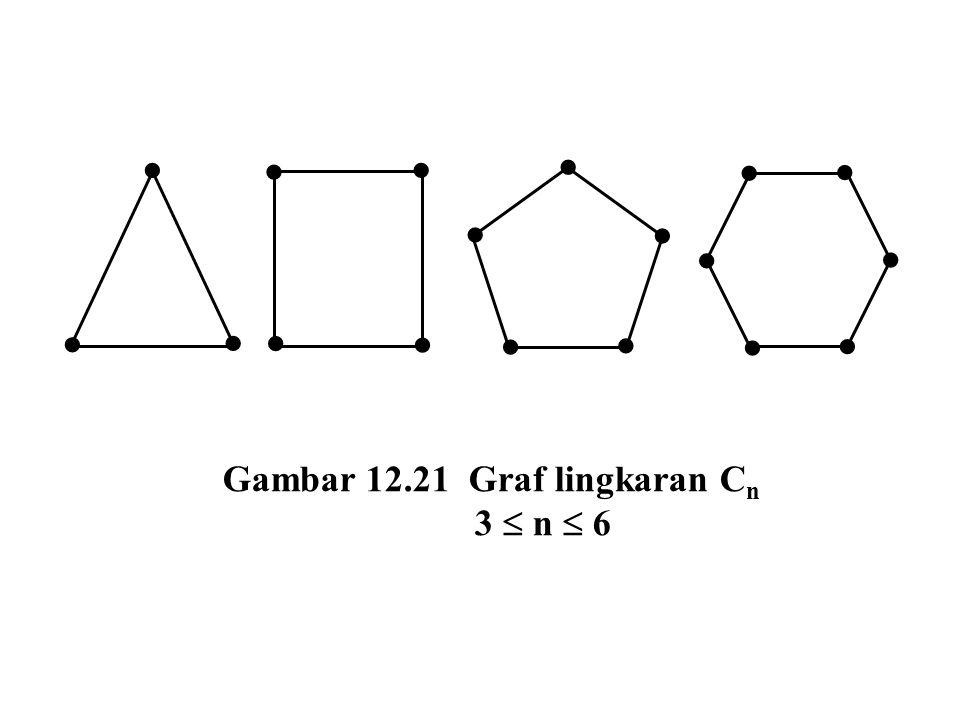  Gambar 12.21 Graf lingkaran Cn 3  n  6