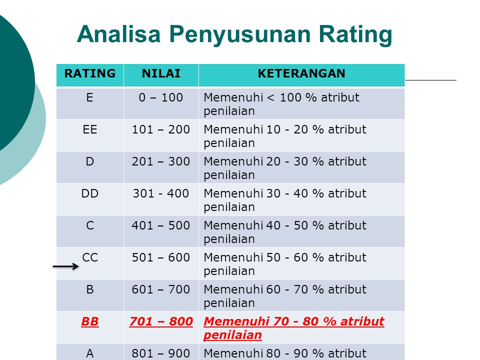 Analisa Penyusunan Rating