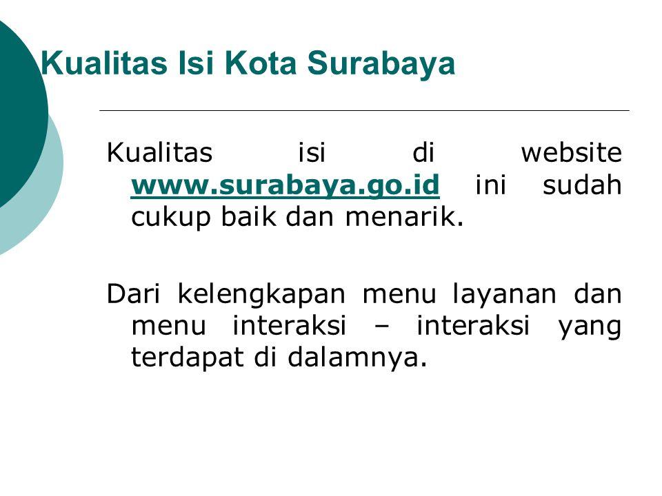 Kualitas Isi Kota Surabaya
