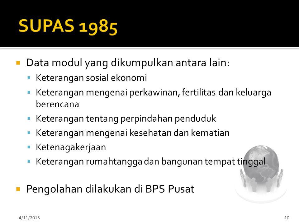 SUPAS 1985 Data modul yang dikumpulkan antara lain: