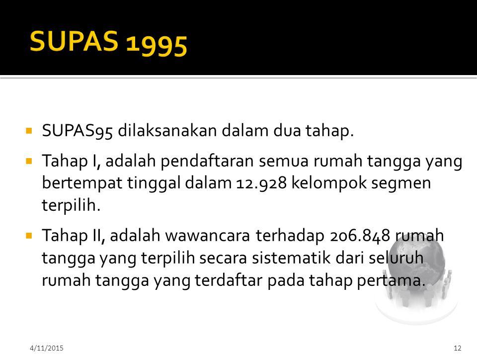 SUPAS 1995 SUPAS95 dilaksanakan dalam dua tahap.