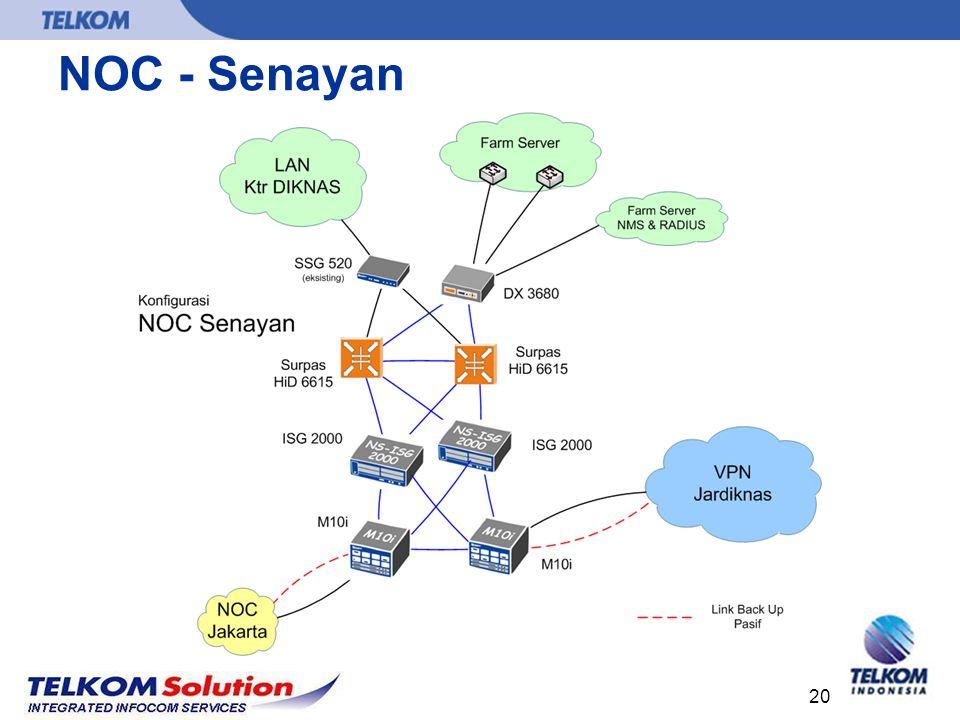 NOC - Senayan