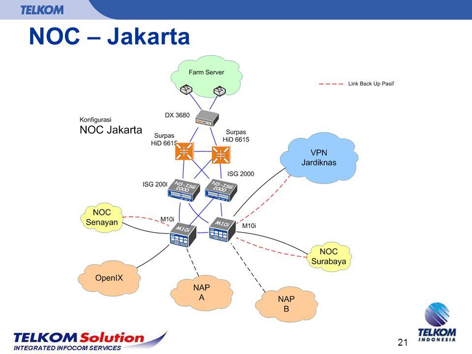 NOC – Jakarta