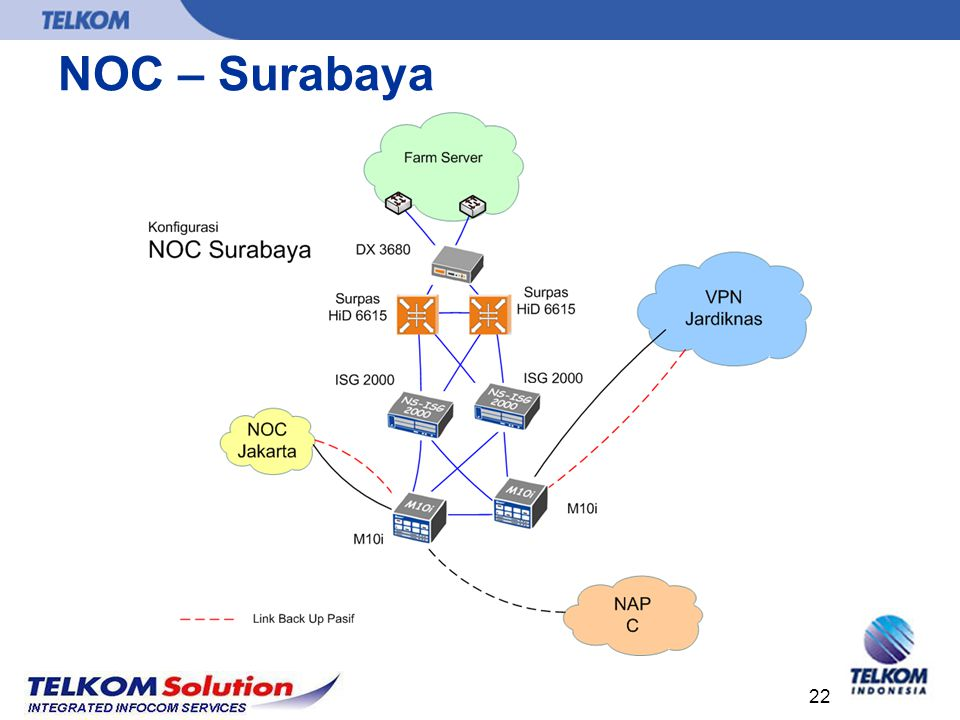 NOC – Surabaya