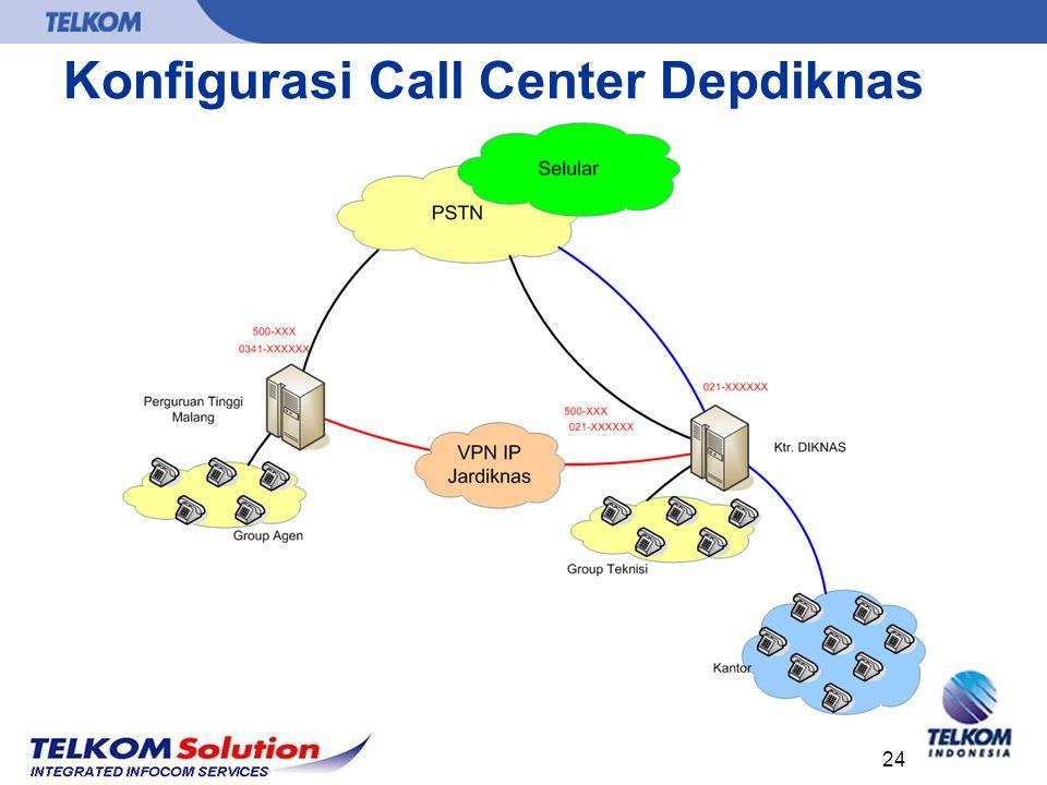 Konfigurasi Call Center Depdiknas