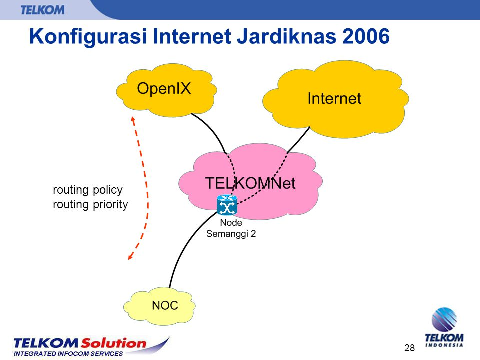 Konfigurasi Internet Jardiknas 2006