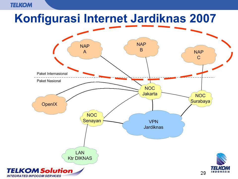 Konfigurasi Internet Jardiknas 2007