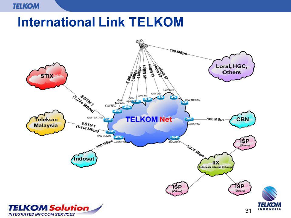 International Link TELKOM