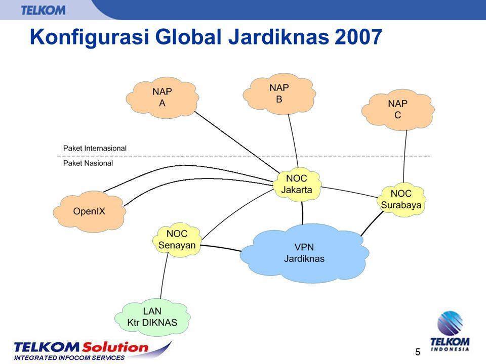 Konfigurasi Global Jardiknas 2007