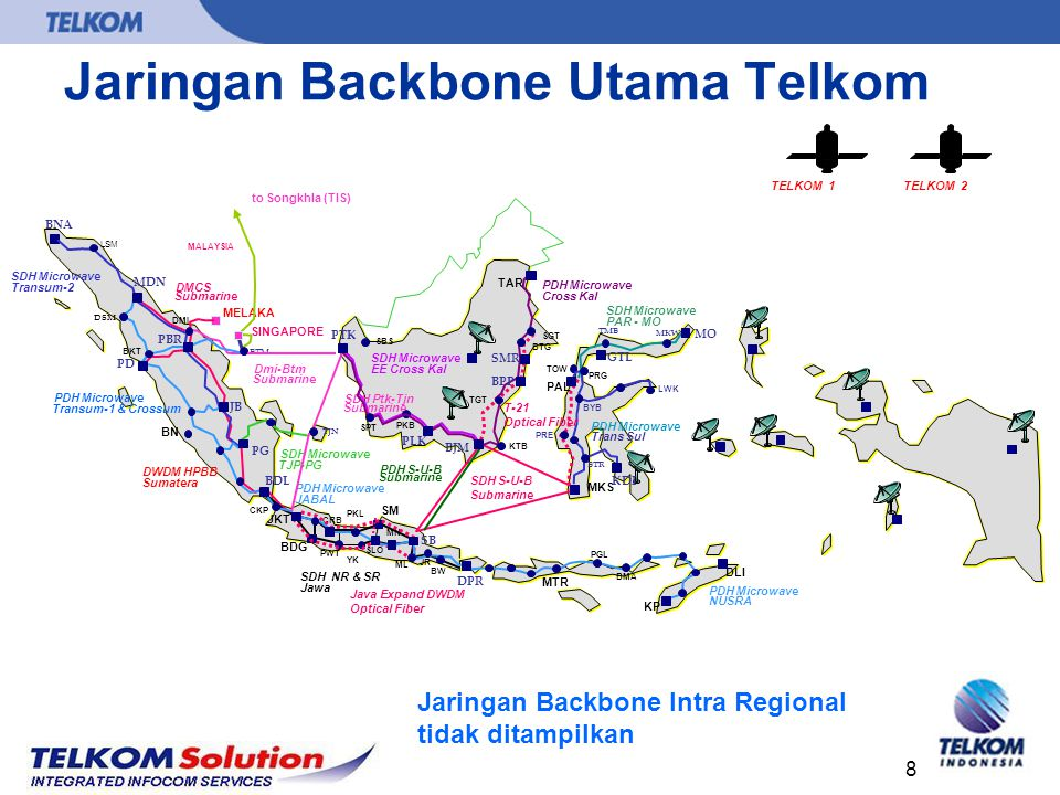Jaringan Backbone Utama Telkom