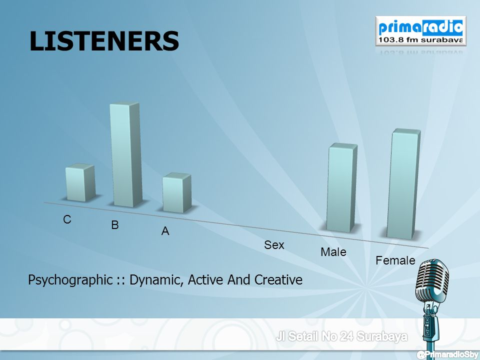 LISTENERS Psychographic :: Dynamic, Active And Creative