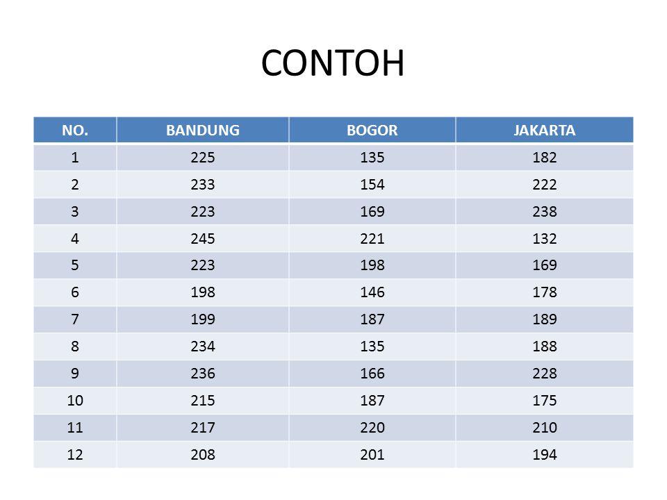 CONTOH NO. BANDUNG BOGOR JAKARTA 1 225 135 182 2 233 154 222 3 223 169