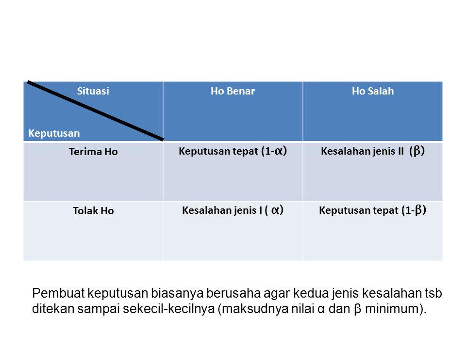 Situasi Keputusan. Ho Benar. Ho Salah. Terima Ho. Keputusan tepat (1-α) Kesalahan jenis II (β)