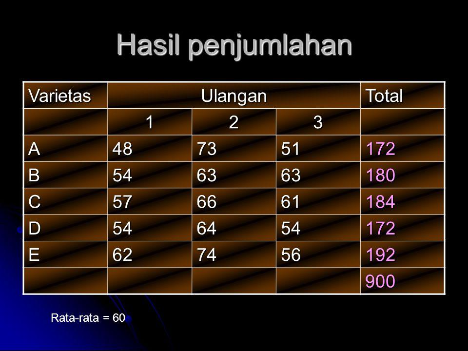 Hasil penjumlahan Varietas Ulangan Total 1 2 3 A 48 73 51 172 B 54 63
