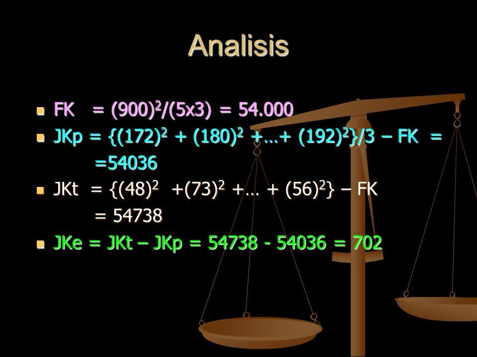 Analisis FK = (900)2/(5x3) = 54.000. JKp = {(172)2 + (180)2 +…+ (192)2}/3 – FK = =54036. JKt = {(48)2 +(73)2 +… + (56)2} – FK.