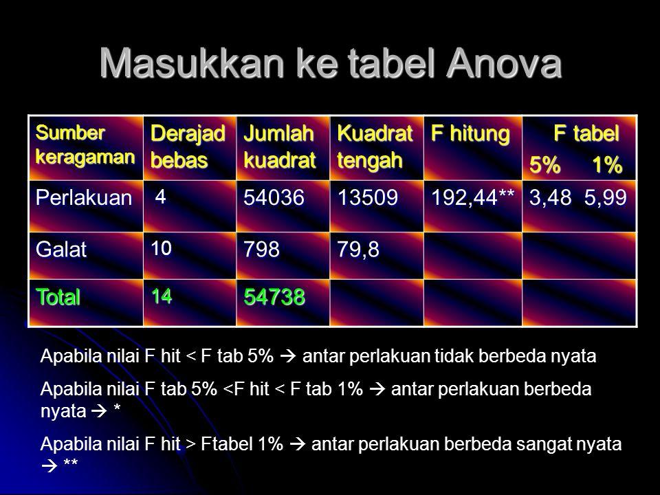 Masukkan ke tabel Anova
