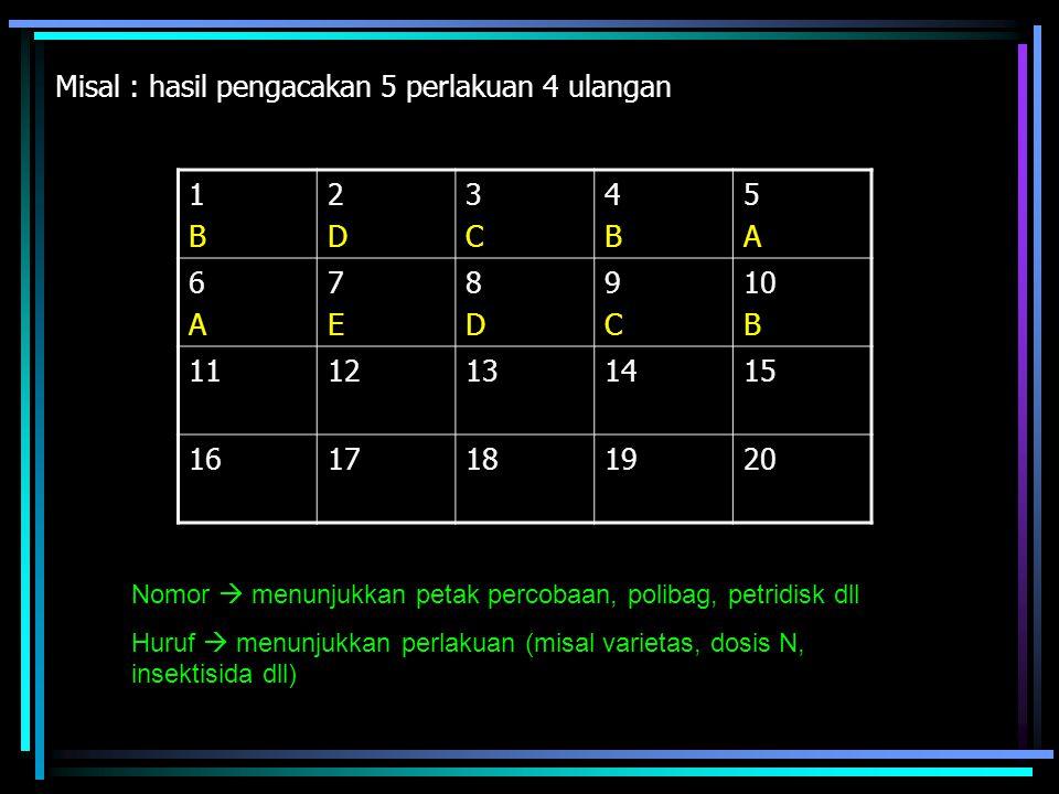 Misal : hasil pengacakan 5 perlakuan 4 ulangan