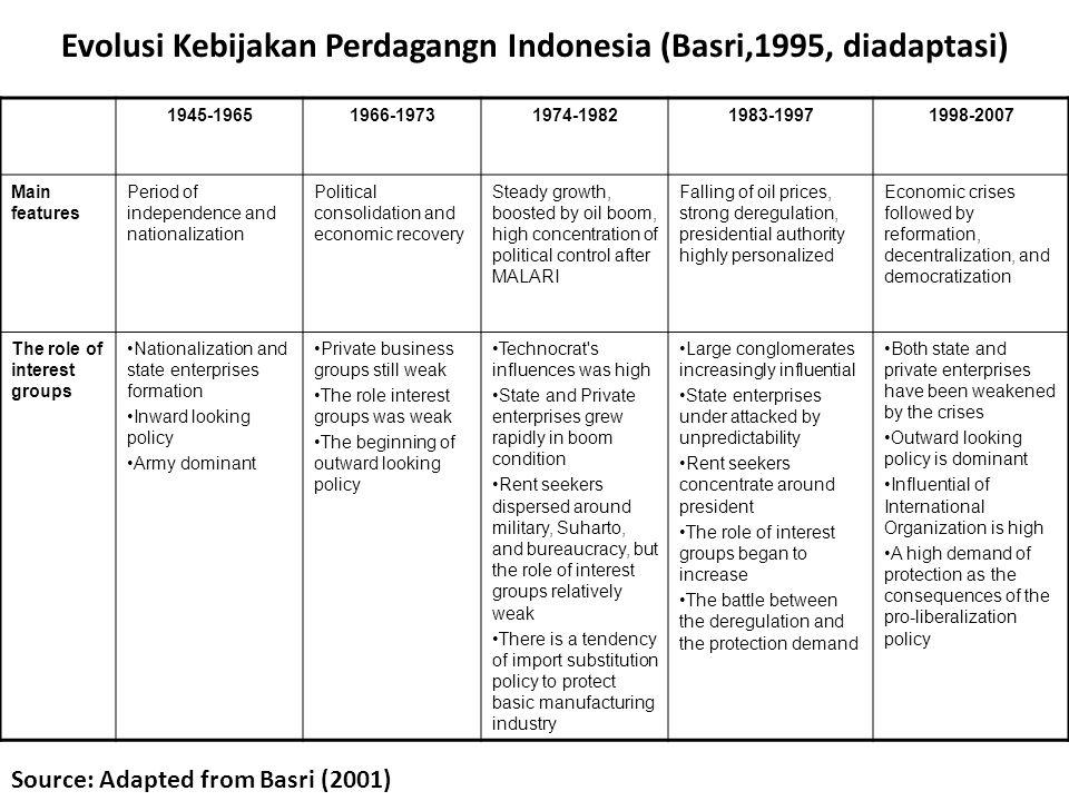Evolusi Kebijakan Perdagangn Indonesia (Basri,1995, diadaptasi)