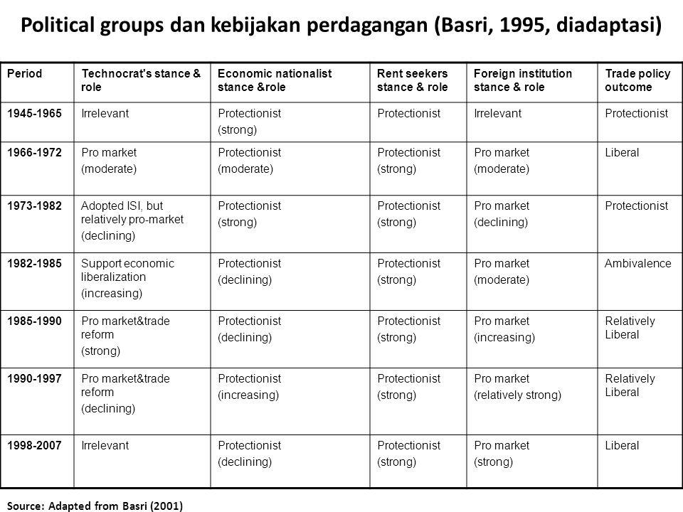 Political groups dan kebijakan perdagangan (Basri, 1995, diadaptasi)