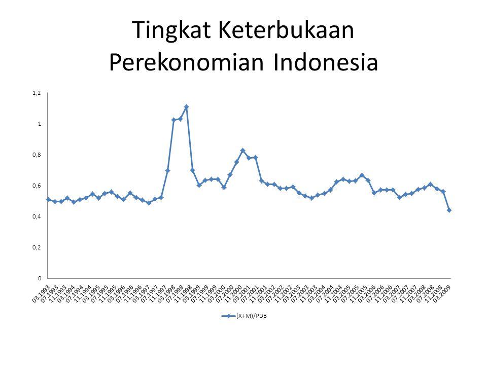 Tingkat Keterbukaan Perekonomian Indonesia