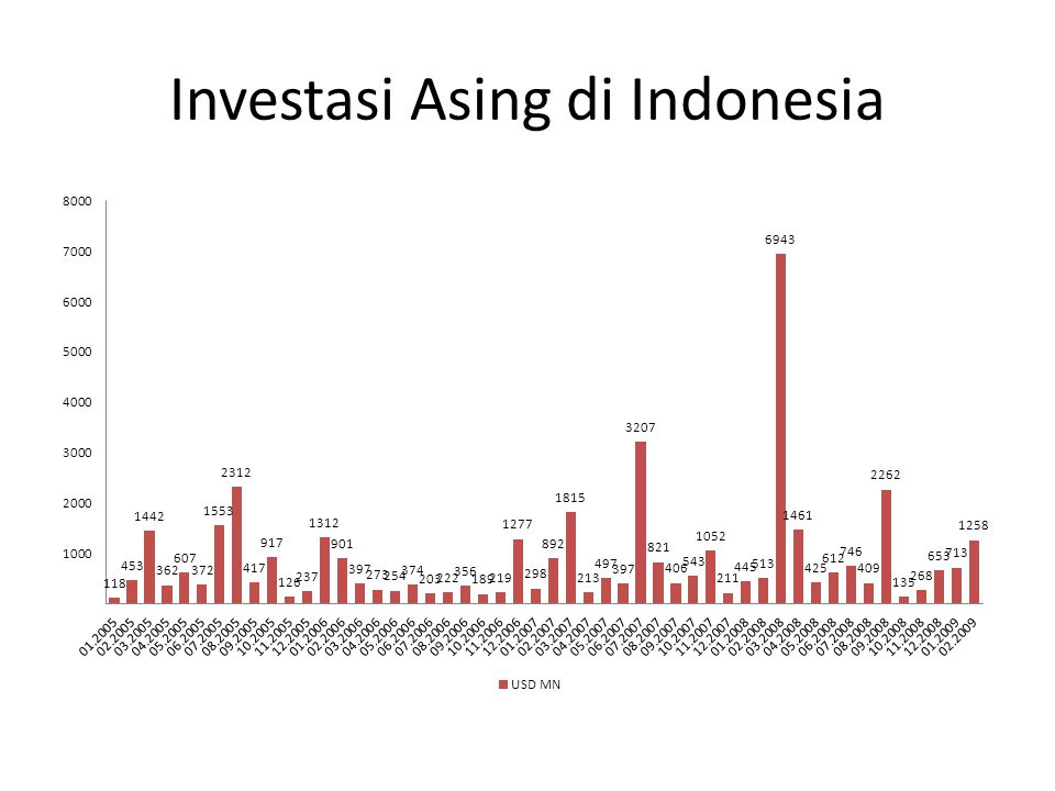 Investasi Asing di Indonesia