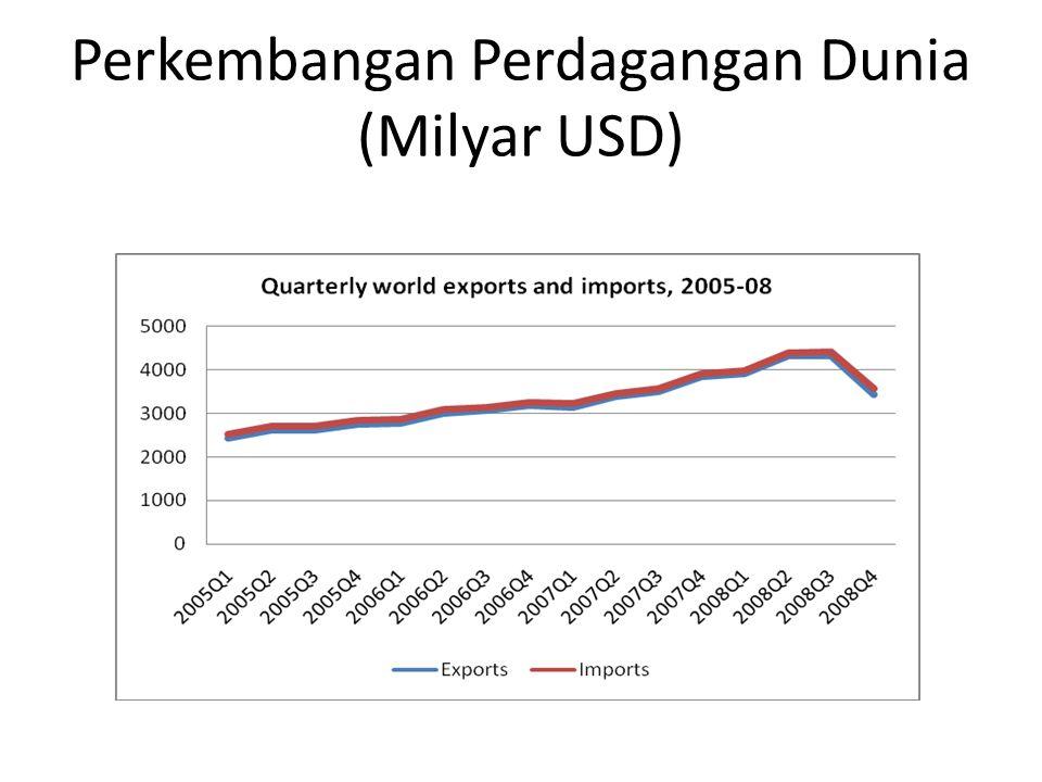 Perkembangan Perdagangan Dunia (Milyar USD)