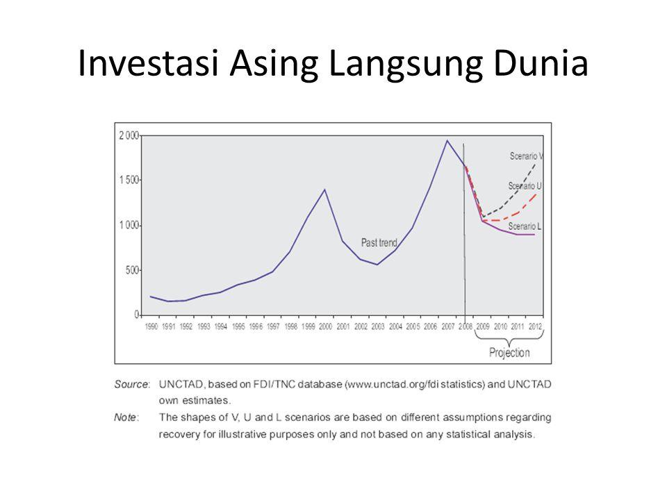 Investasi Asing Langsung Dunia