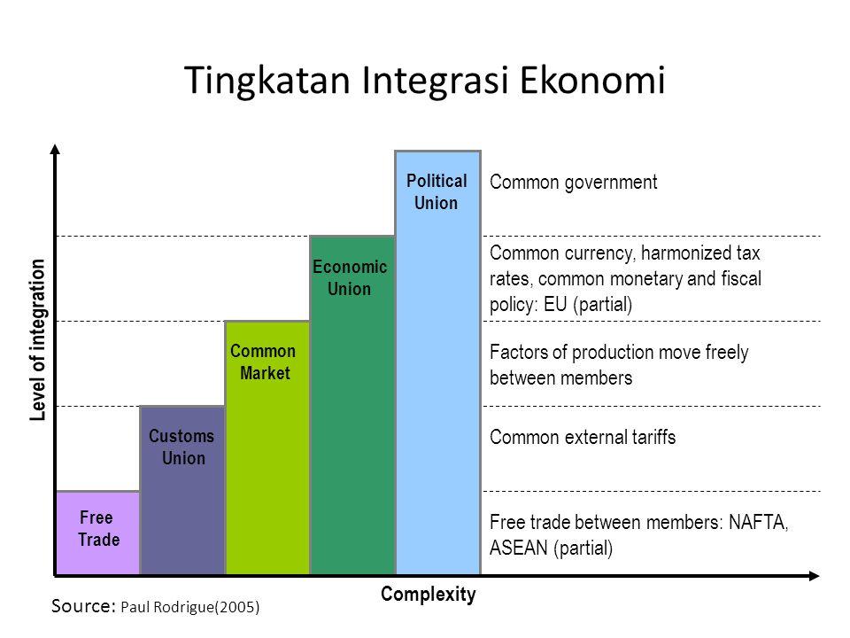 Tingkatan Integrasi Ekonomi
