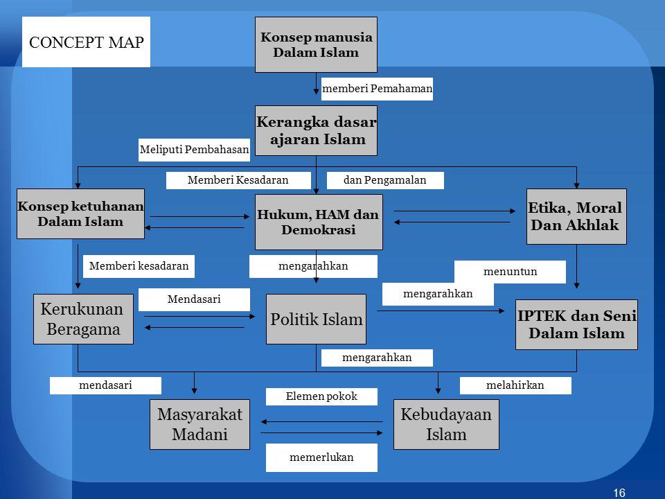 CONCEPT MAP Kerukunan Beragama Politik Islam Masyarakat Madani