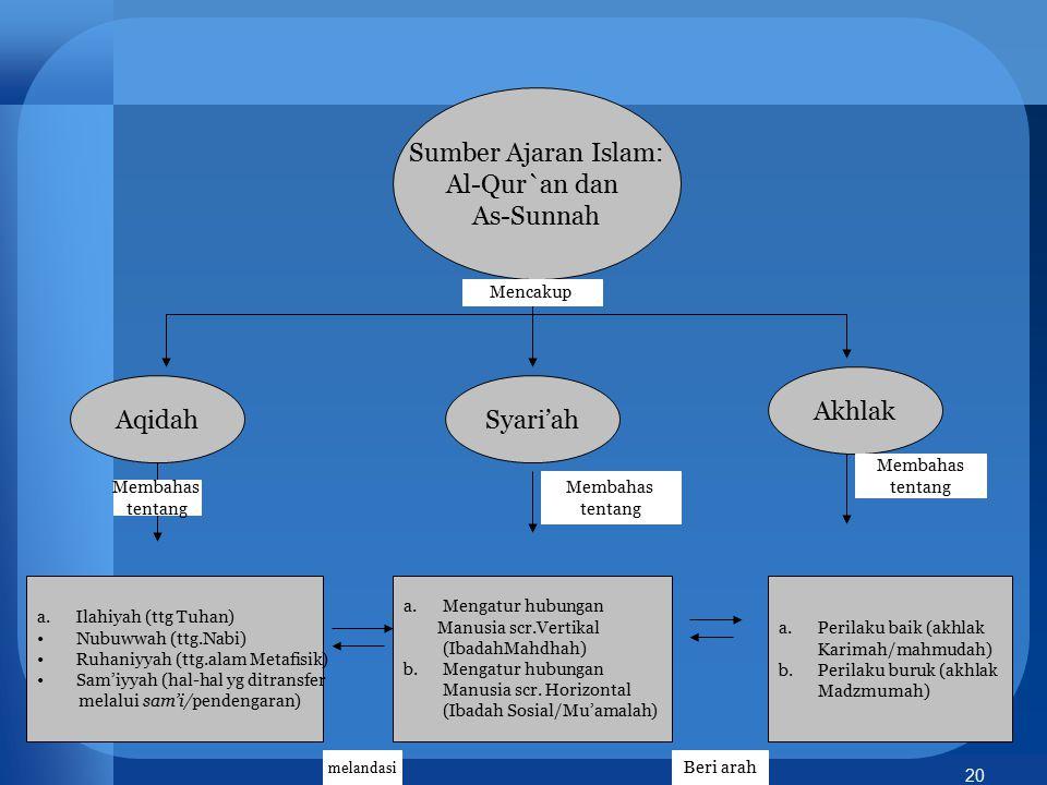 Sumber Ajaran Islam: Al-Qur`an dan As-Sunnah Akhlak Aqidah Syari'ah