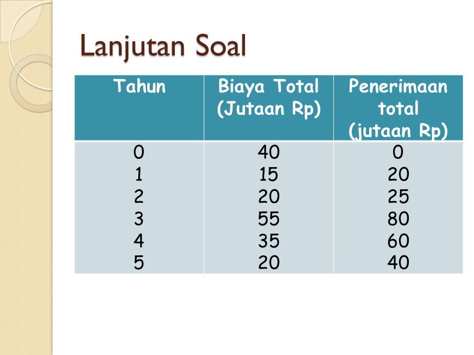Lanjutan Soal Tahun Biaya Total (Jutaan Rp) Penerimaan total