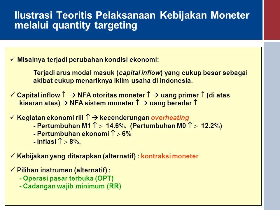 Ilustrasi Teoritis Pelaksanaan Kebijakan Moneter melalui quantity targeting