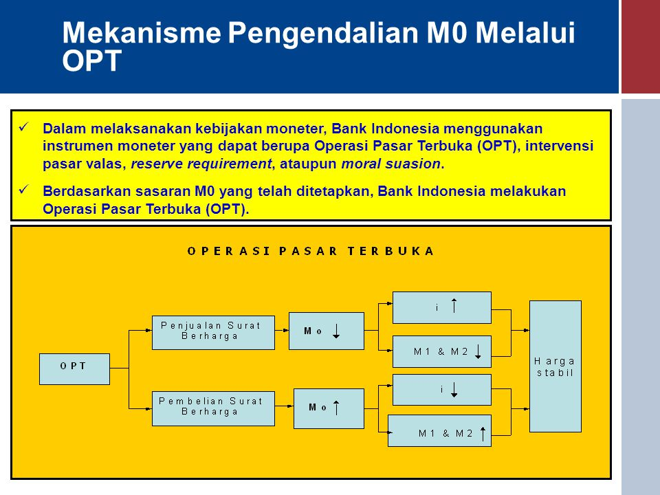 Mekanisme Pengendalian M0 Melalui OPT