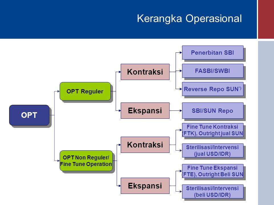 Kerangka Operasional Kontraksi Ekspansi OPT Penerbitan SBI FASBI/SWBI