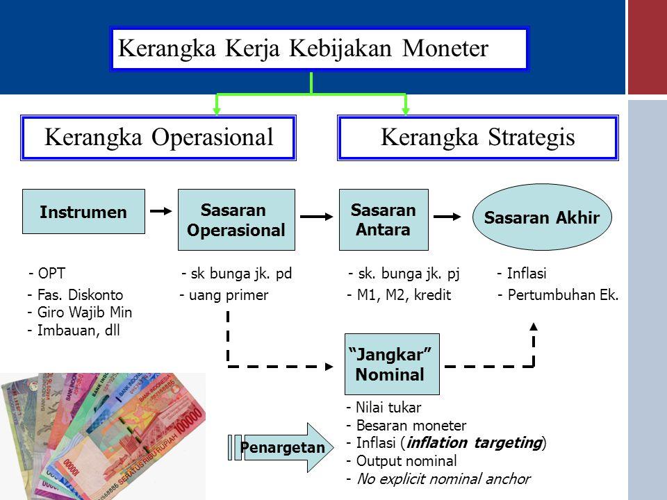 Kerangka Kerja Kebijakan Moneter