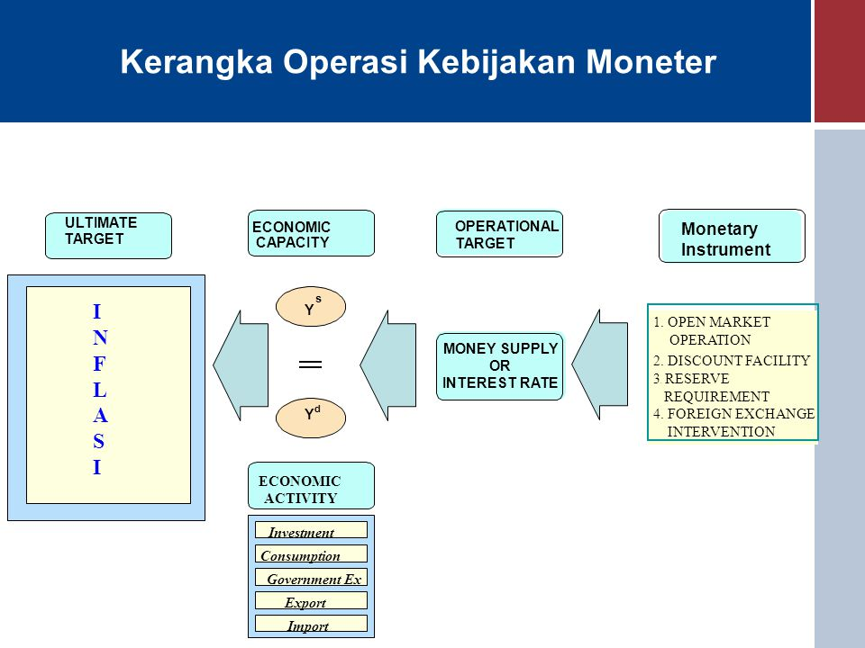 Kerangka Operasi Kebijakan Moneter