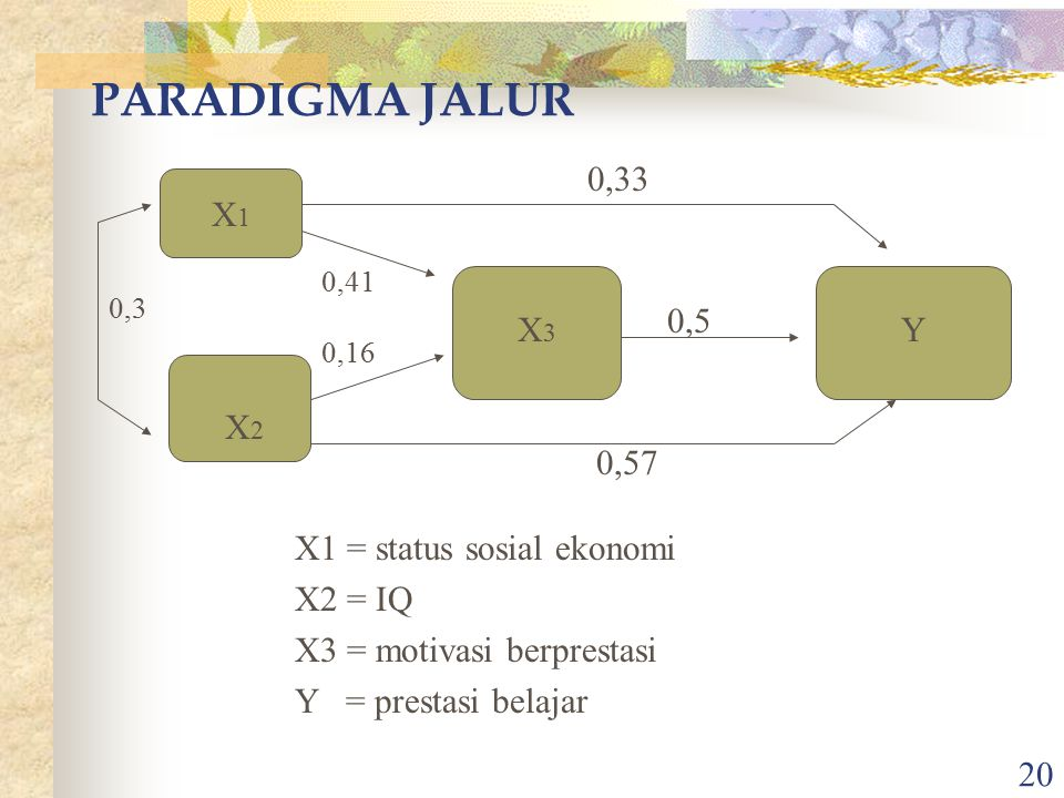 PARADIGMA JALUR 0,33 X1 0,5 X3 Y X2 0,57 X1 = status sosial ekonomi
