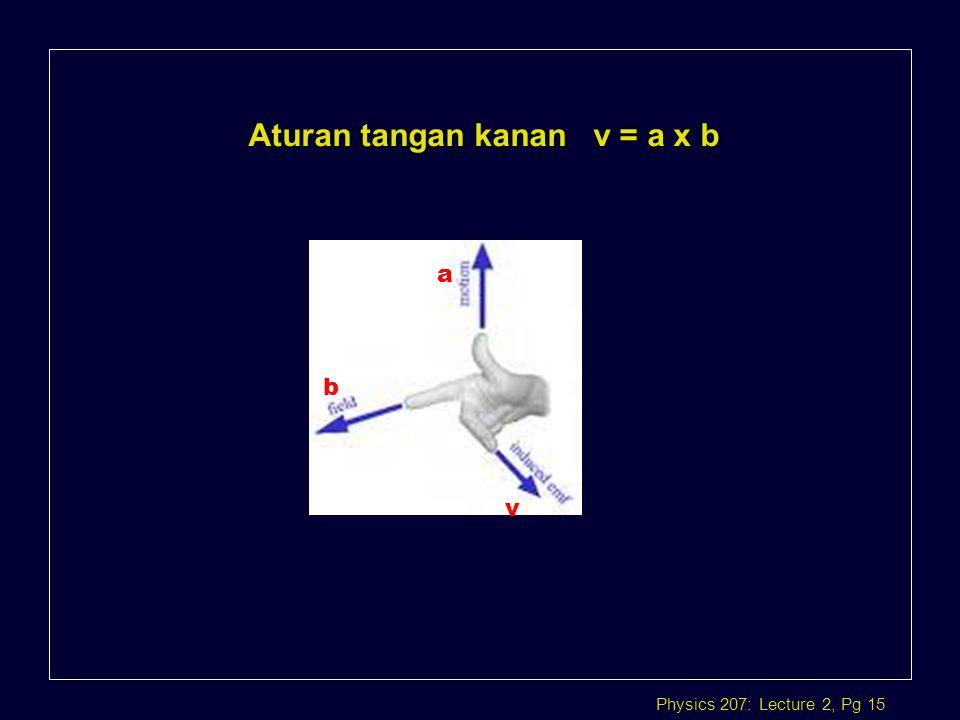 Aturan tangan kanan v = a x b